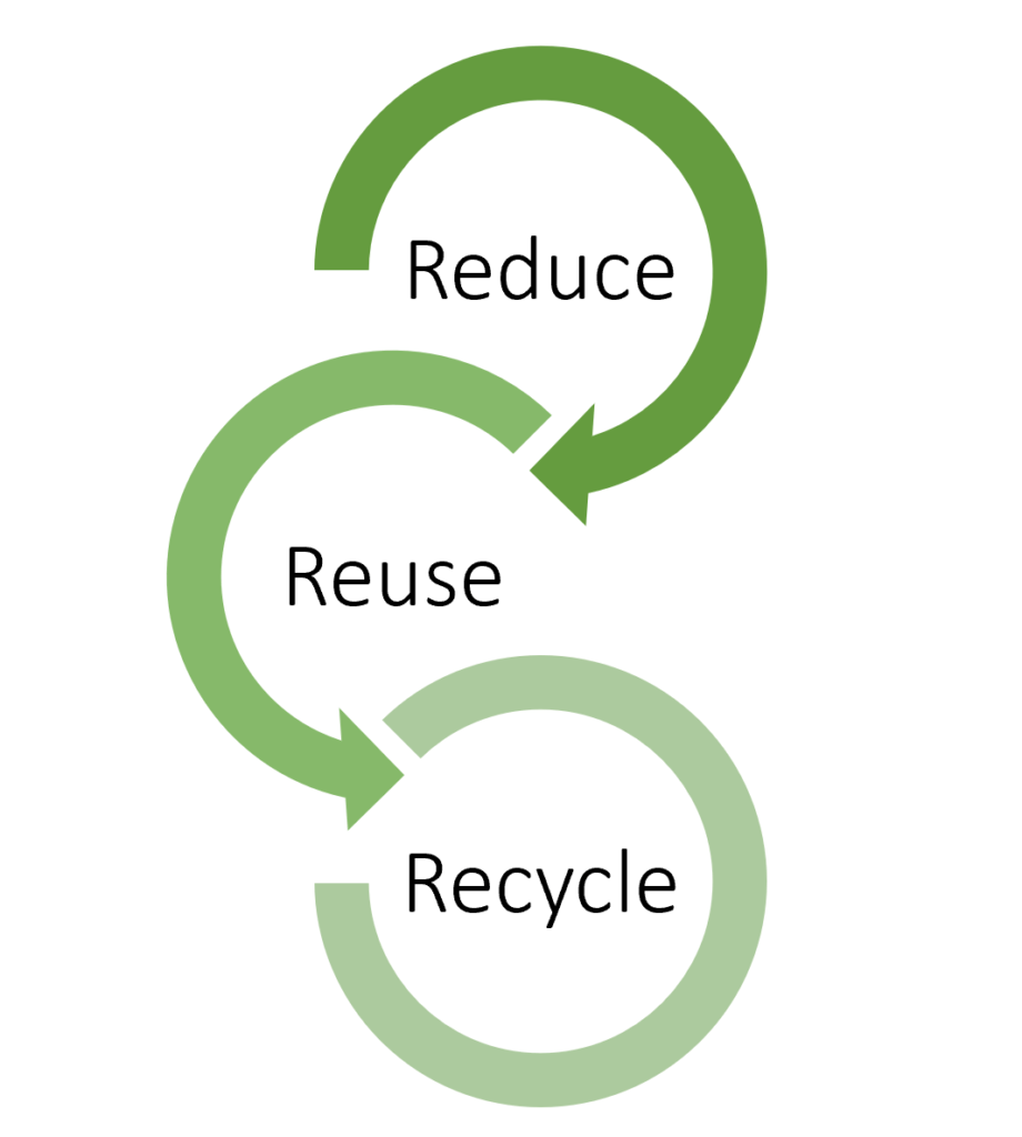 recycling diagram